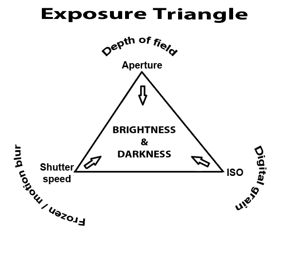 Photography courses textbook. Exposure triangle. Aperture, shutter speed, ISO